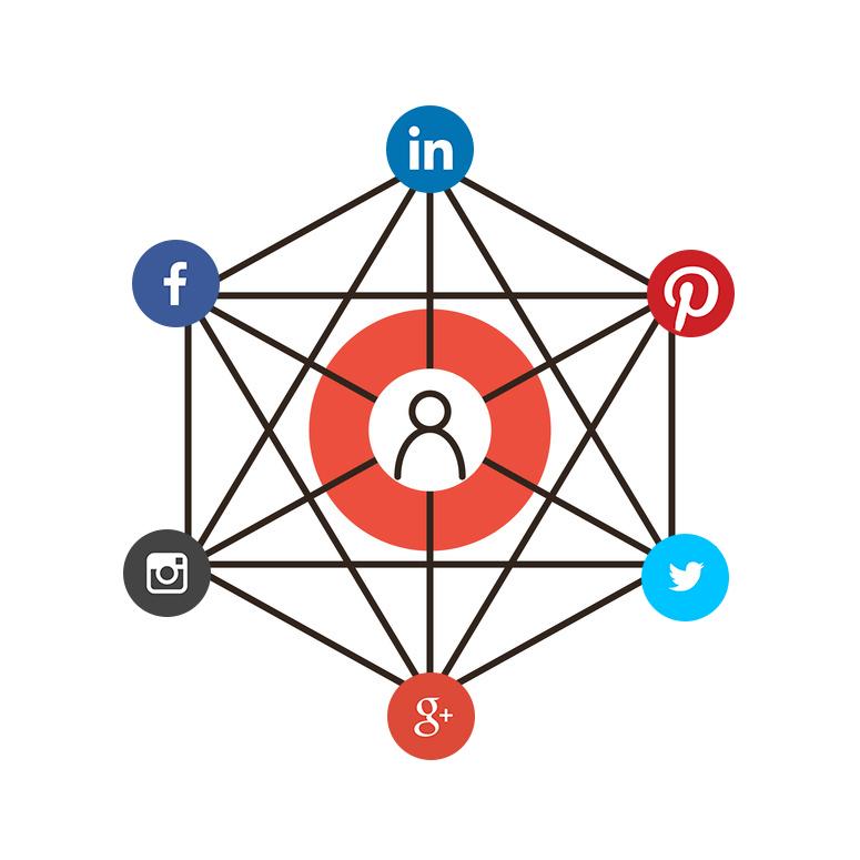 Teljes körű közösségi média marketing